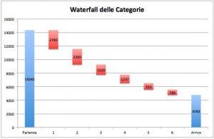 Waterfall creato con Excel