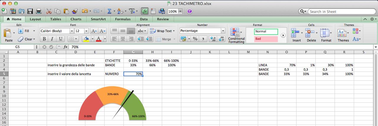 grafico a tachimetro